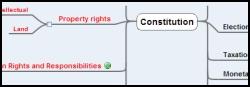 Metaverse Constution Mindmap